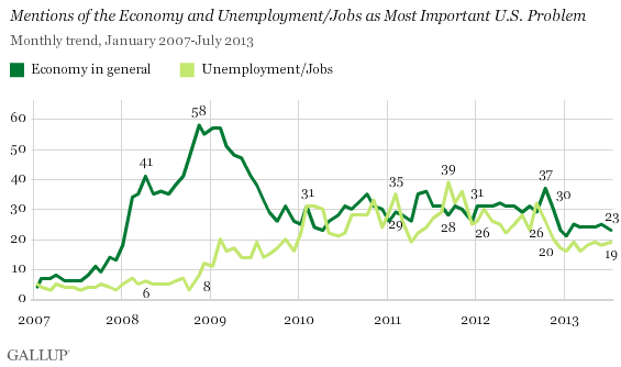 2007-2013 Trend: Mentions of the Economy and Unemployment/Jobs as Most Important U.S. Problem