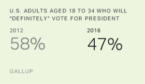 Americans Less Sure They'll Vote for President