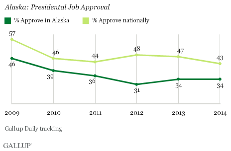 Alaska: Presidental Job Approval