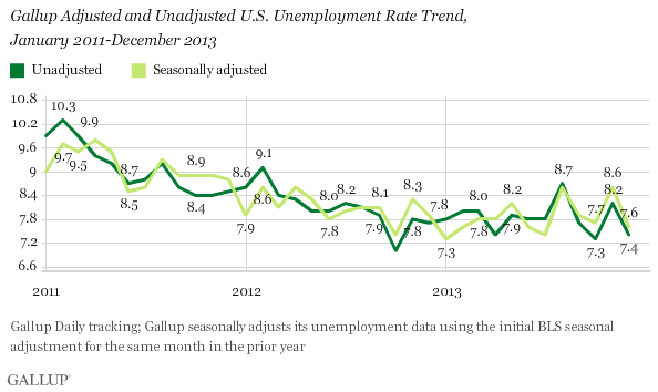 Gallup Adjusted and Unadjusted U.S. Unemployment Rate Trend,\nJanuary 2011-December 2013