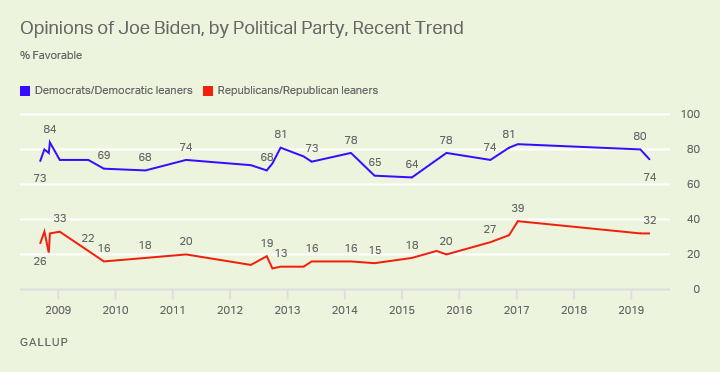 Line graph. Democrats' and Republicans' views of Joe Biden since 2008.
