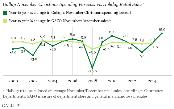 Americans Plan on Spending a Lot More This Christmas
