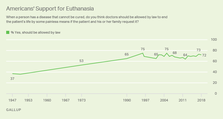 Line graph: Americans' views on legalizing euthanasia, 1947-2018. Low support: 37% (1947); high support: 75% ('96, '05); 72% support (2018.)