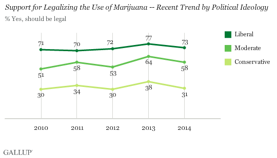 Support for Legalizing the Use of Marijuana -- Recent Trend by Political Ideology