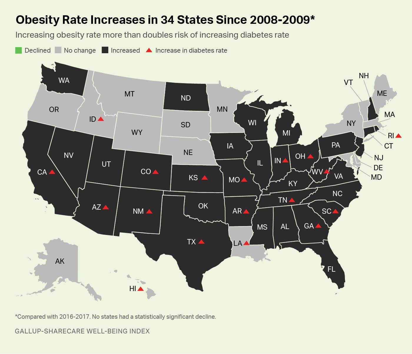 Map. Obesity rates increased in 34 states since 2008-2009; these rates have not declined in any U.S. state.