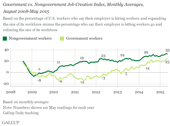 Government vs. Nongovernment Job Creation Index, Monthly Averages, August 2008-May 2015