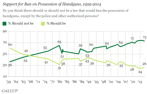 Support for Ban on Possession of Handguns, 1959-2014