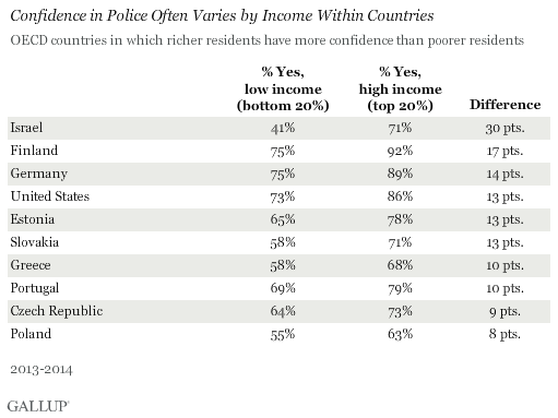Confidence in Police Often Varies by Income Within Countries, 2013-2014