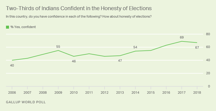 Line graph. Indians' confidence in the honesty of their elections remains near a record high, with 67% confident in 2018.