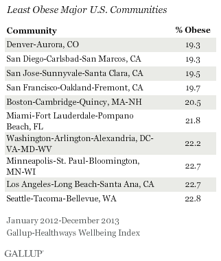 Least Obese Major Communities