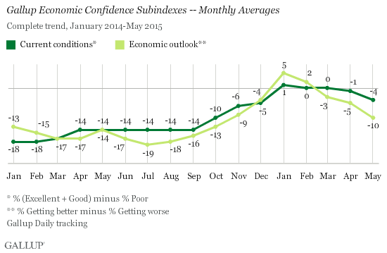 Gallup Economic Confidence Subindexes -- Monthly Averages, January 2014-May 2015