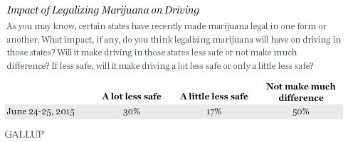 Impact of Legalizing Marijuana on Driving, June 2015