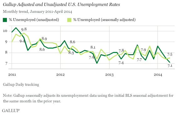 Gallup Adjusted and Unadjusted U.S. Unemployment Rates