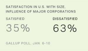 Majority of Americans Dissatisfied With Corporate Influence