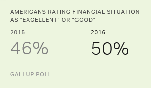 Half of Americans Rate Their Financial Situation Positively
