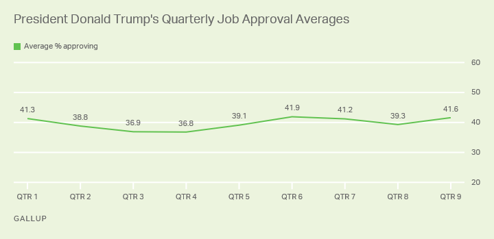 Line graph. President Trump's average 41.6% job approval in his ninth quarter is one of his best.