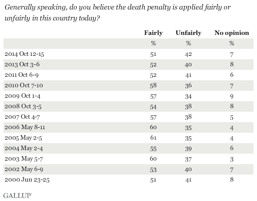 The Just and Fairness of the Death Penalty Essay Sample