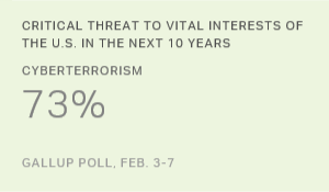 Americans Cite Cyberterrorism Among Top Three Threats to U.S.