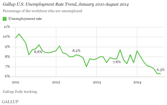Gallup U.S. Unemployment Rate Trend