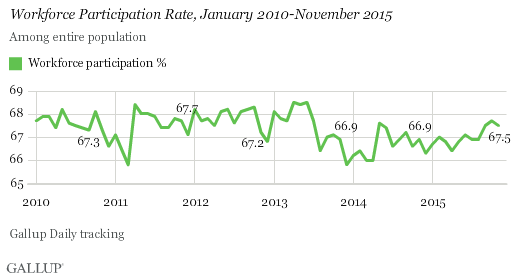 Gallup Good Jobs Rate 2