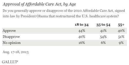 Approval of Affordable Care Act, by Age, August 2013