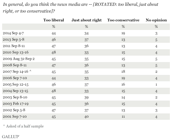 Trend: In general, do you think the news media are -- [ROTATED: too liberal, just about right, or too conservative]?