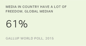 Views of Media Freedom Declining Worldwide