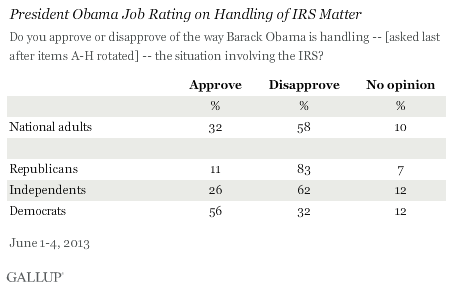 President Obama Job Rating on Handling of IRS Matter