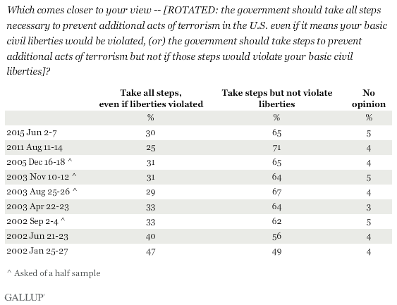 Trend: Which comes closer to your view -- [ROTATED: the government should take all steps necessary to prevent additional acts of terrorism in the U.S. even if it means your basic civil liberties would be violated, (or) the government should take steps to prevent additional acts of terrorism but not if those steps would violate your basic civil liberties?