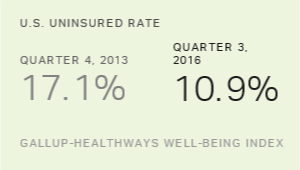U.S. Uninsured Rate at New Low of 10.9% in Third Quarter