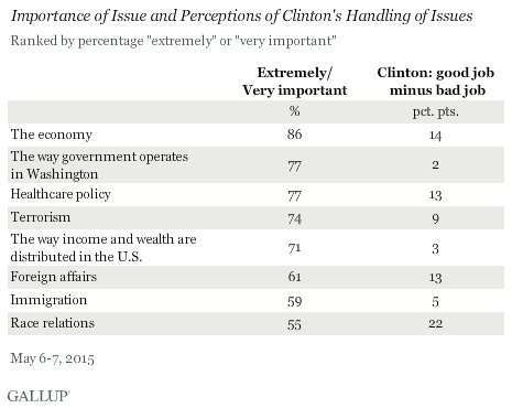 Importance of Issue and Perceptions of Clinton's Handling of Issues