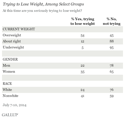 Trying to lose weight, among select groups