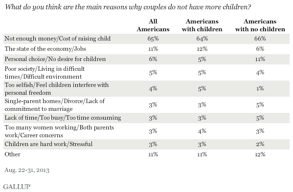What do you think are the main reasons why couples do not have more children? August 2013 results