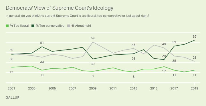Line graph. U.S. Democrats' views of the Supreme Court's ideology.