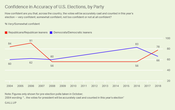 Line graph. 2004 to now showing Americans' confidence that their votes will be cast and counted accurately, by party.