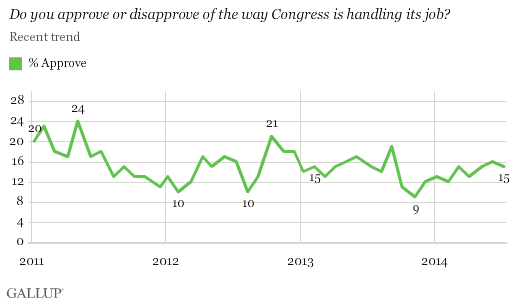 9mxuxzbmmuckjhssy56aiq As Parties Pander to the Extreme, Majority Disapprove of Congress