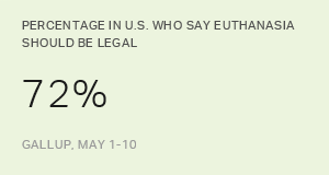 Americans' Strong Support for Euthanasia Persists