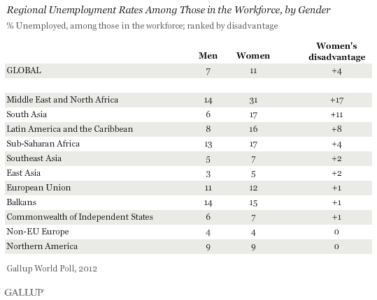 Regional Unemployment Rates Among Those in the Workforce, by Gender
