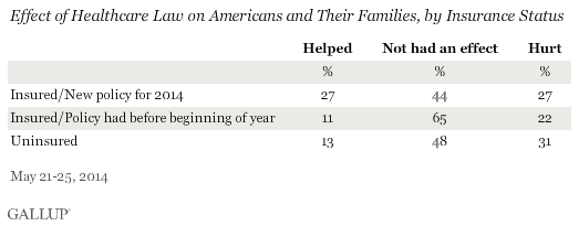 Effect of Healthcare Law on Americans and Their Families, by Insurance Status