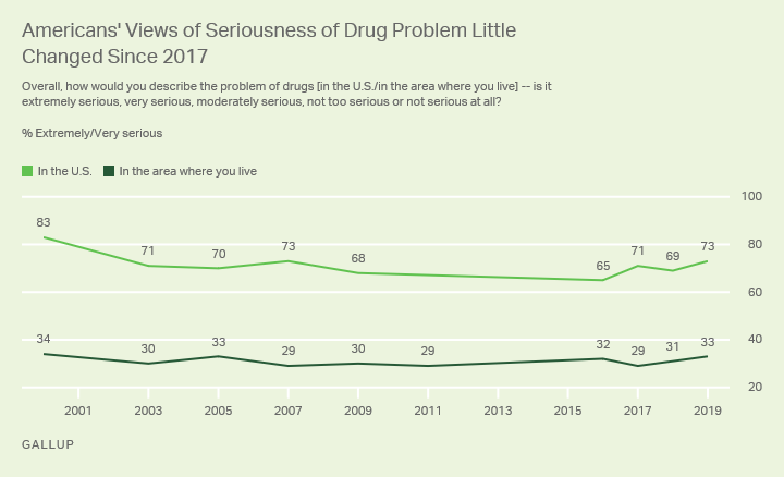 Line graph. Americans' attitudes on the seriousness of the drug problem in the U.S. and their local areas.