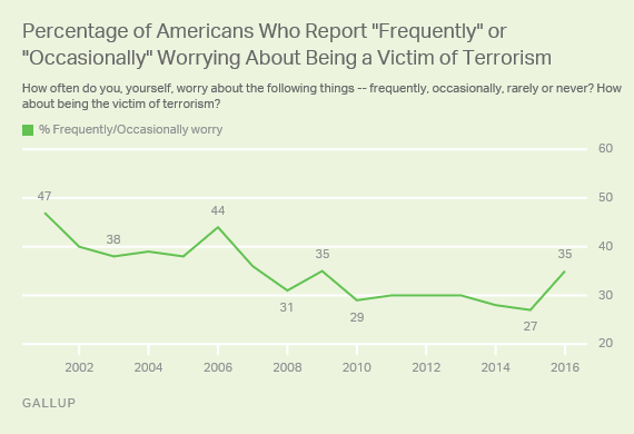 "Trend: Percentage of Americans Who Report ""Frequently"" or ""Occasionally"" Worrying About Being a Victim of Terrorism"