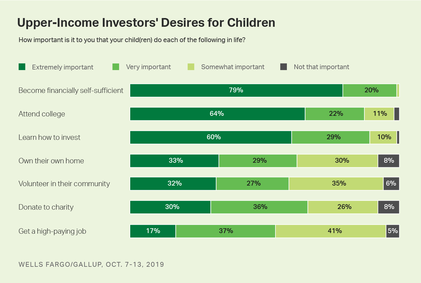 Bar chart. Level of importance upper-income investors assign to seven goals.