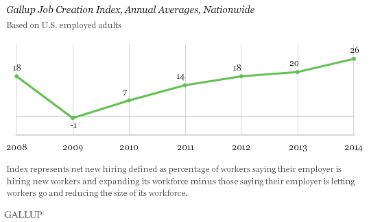 Gallup Job Creation Index, Annual Averages, Nationwide