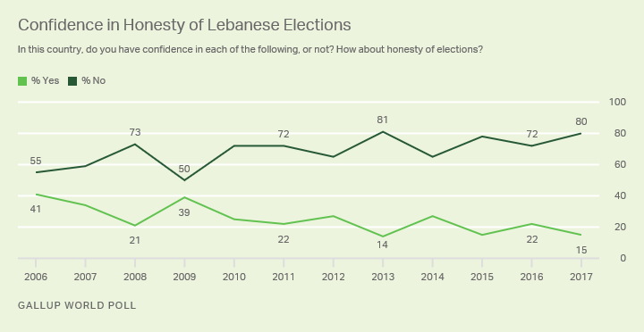 Line graph: Lebanese confidence in the honesty of their elections. 80% not confident, 15% confident (2017).