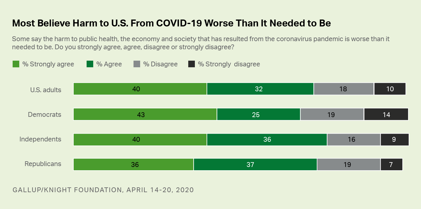 Bar graph. Americans' views on whether the harm from COVID-19 has been worse than it need to be, by political affiliation.