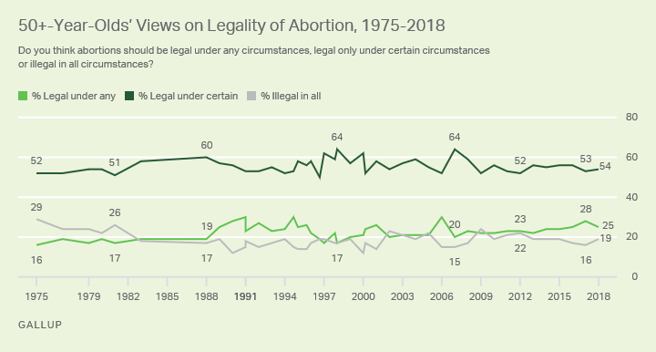Line graph. The opinions of Americans aged 50 or older on the legality of abortion from 1975-2018.