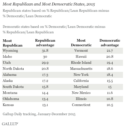 Most Republican and Most Democratic States, 2015
