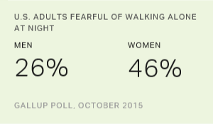In U.S., Women, Poor, Urbanites Most Fearful of Walking Alone