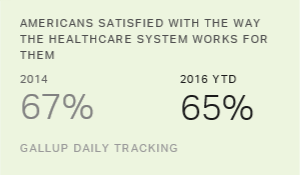 Americans' Satisfaction With Healthcare System Edges Down