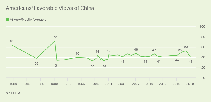 Line chart. Americans' favorable views of China since 1980, currently 41%.